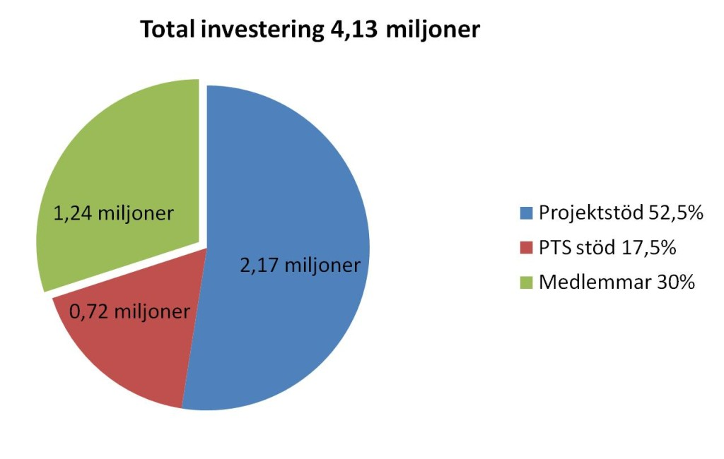 Investering_4